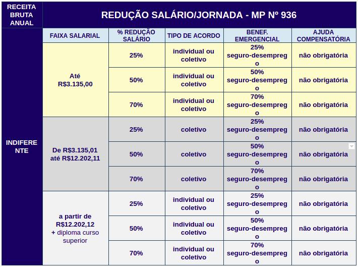 Tabela com a simulação da redução salarial/jornada pela MP 936