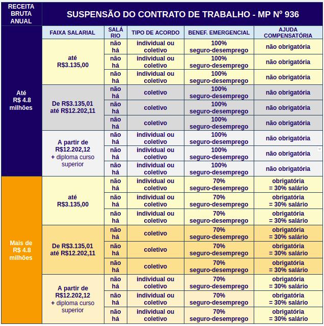 Tabela com simulação de suspensão do contrato de trabalho pela MP936